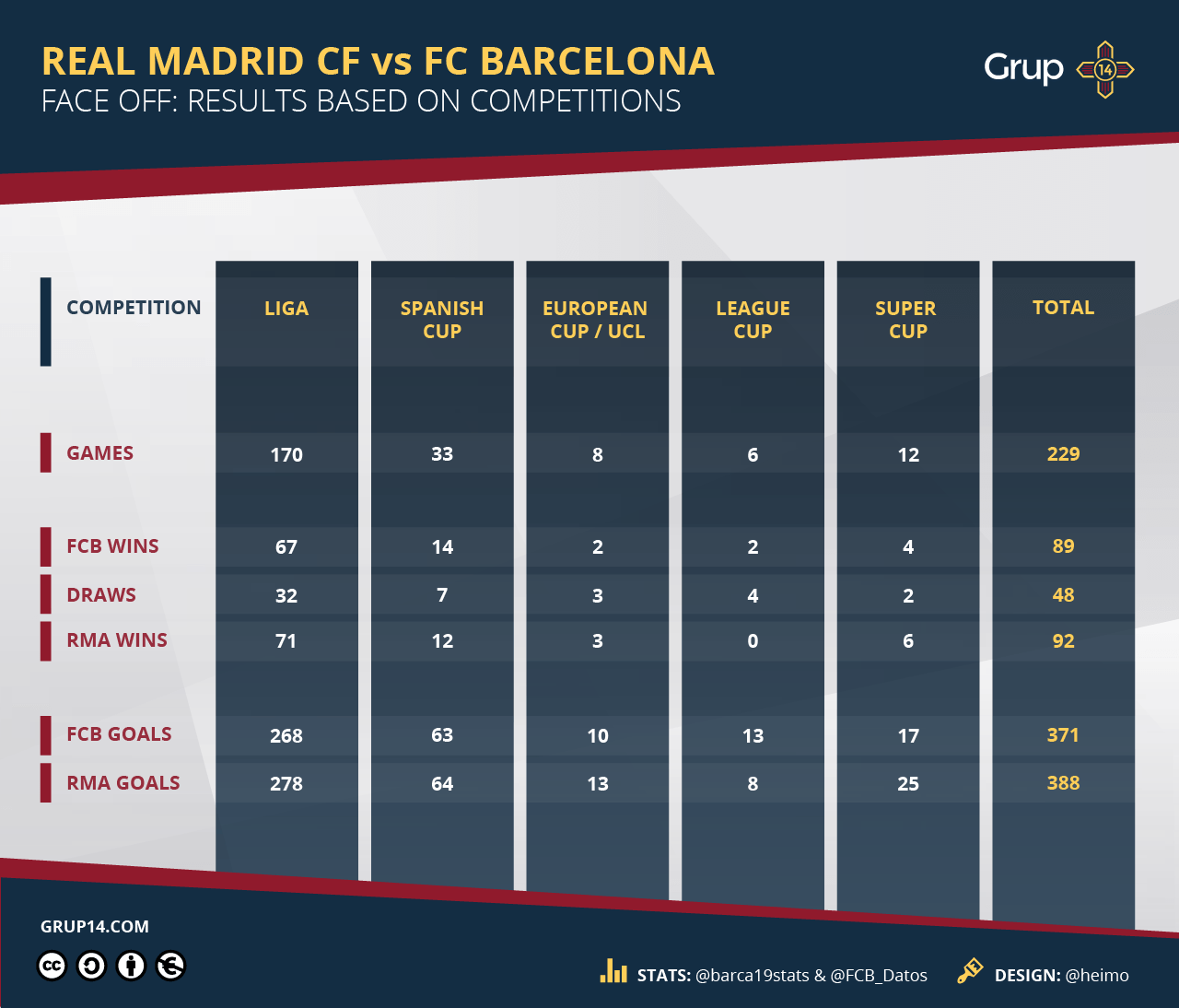 real madrid v barca record