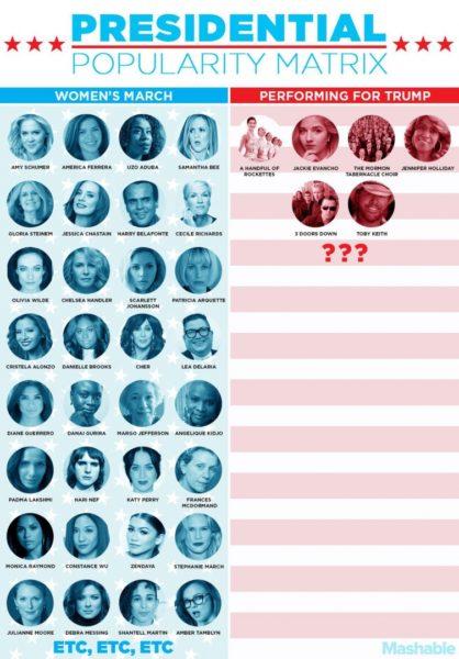 All stars that will perform on Mr. Trump's